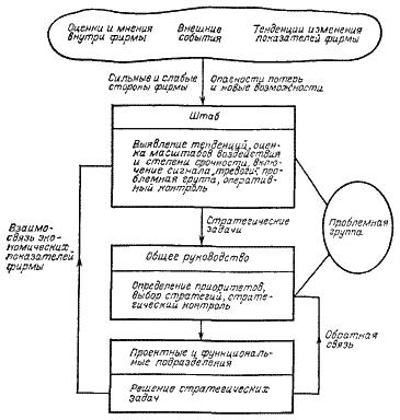 Рисунок 5.3.1. Распределение обязанностей при решении стратегических задач фирмы