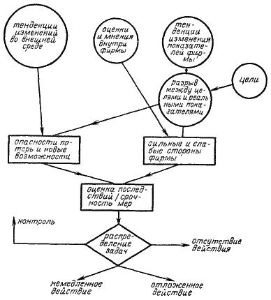 Рисунок 5.3.2. Анализ стратегических задач