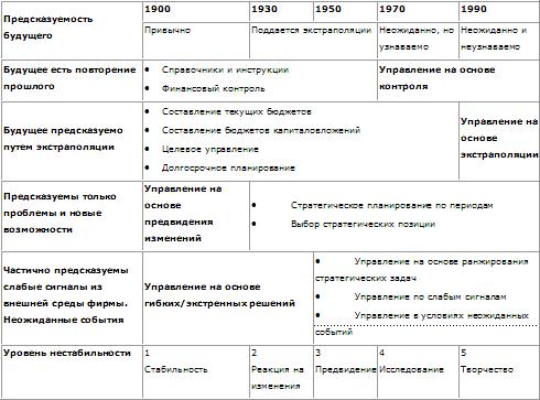 Таблица № 1.2.3.