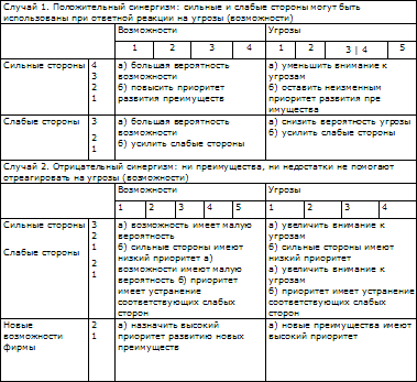 Таблица № 5.3.6. Предполагаемые опасности (возможности) и сильные и слабые стороны фирмы