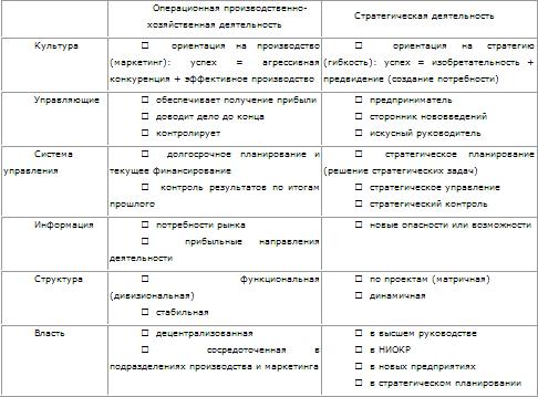 Таблица № 6.2.1.