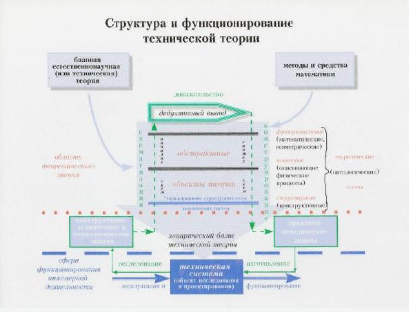 Структура теоретических