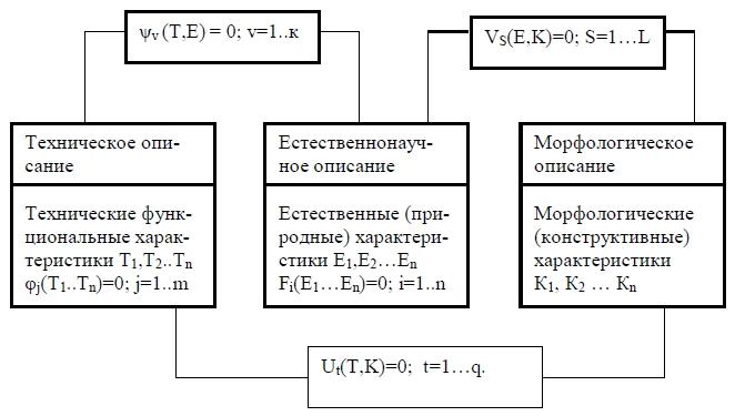 Структура описания