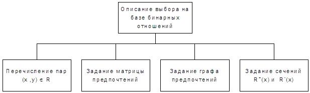 Способы описания выбора на базе бинарных отношений