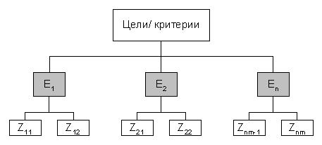 Схема целей и критериев