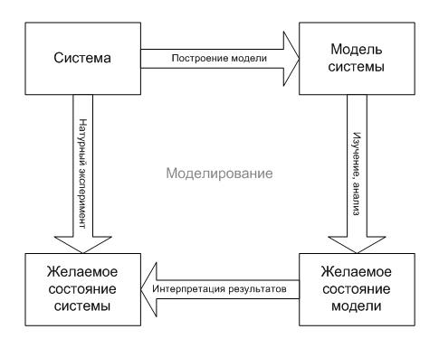 Примеры решения задач в системном анализе решу задачи дмитрия гущина