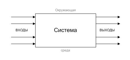 Модель «чёрного ящика»