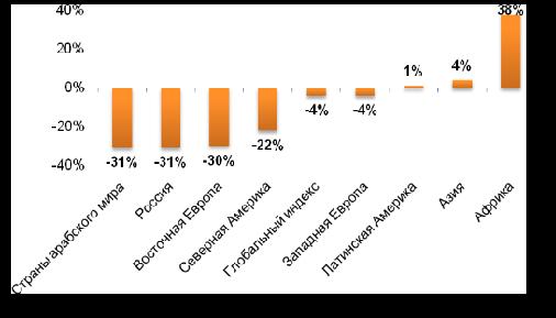 Показатели Индекса поддержки иммиграции в регионах мира